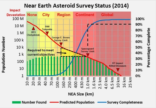 Source: National Near-Earth Object Preparedness Strategy