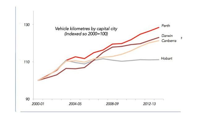 Kilometres driven in our smaller capital cities. Source: BITRE 2015