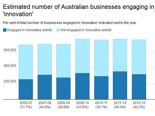Boring. Less than half of Aussie businesses are doing anything new. Source: ABS.