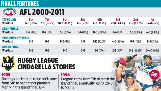 NRL Finals fortunes