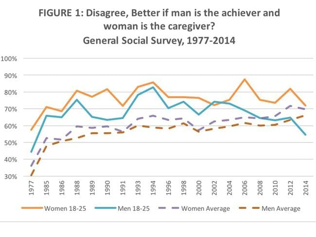 This graph tells an interesting story. Source: General Social Survey 1977-2014