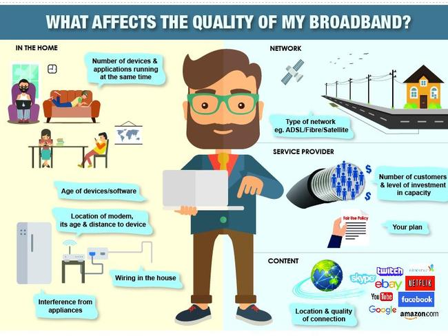 Plenty of things can affect the speed of your internet. Picture: ACCAN