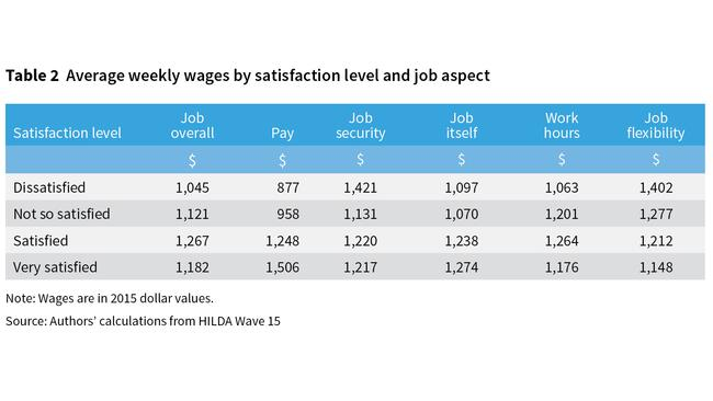 More pay doesn't always equal happiness — especially when it comes to flexibility and security.