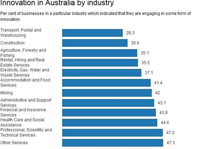 Less than half of Australian businesses are involved in some kind of innovation. Source: ABS.