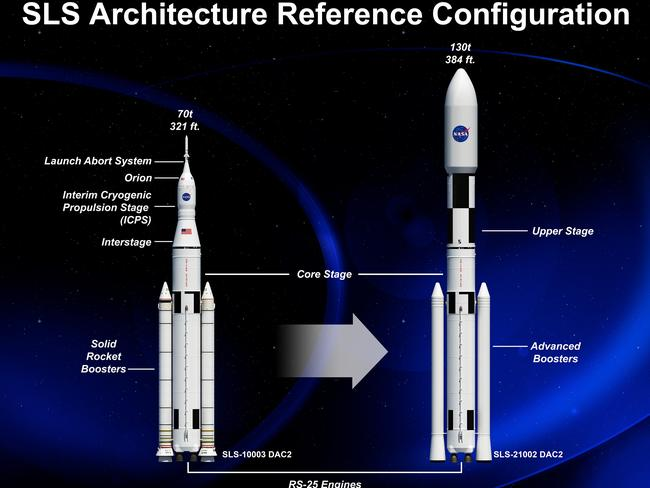 An artist rendering of the various configurations of NASA's Space Launch System (SLS), managed by the Marshall Space Flight Center in Huntsville, Alabama. Image credit: NASA