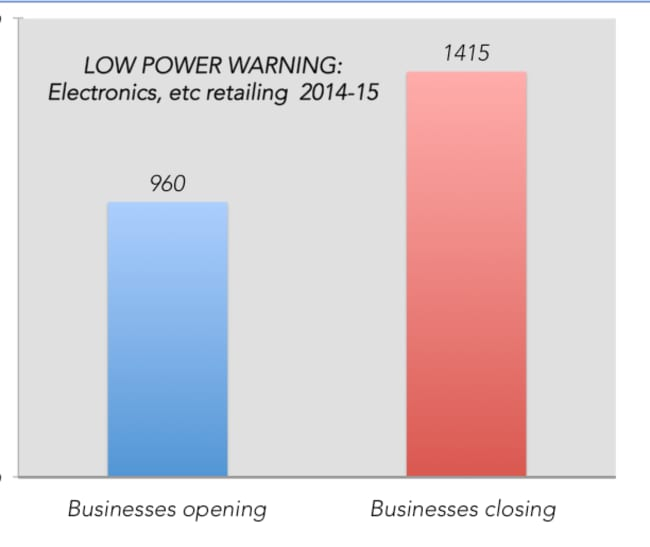 On the left in blue is businesses opening, and on the right is businesses closing. It hasn't been a good year for electronics retailers.