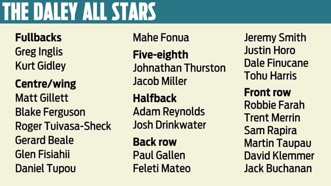 SuperCoach: Daley All Stars