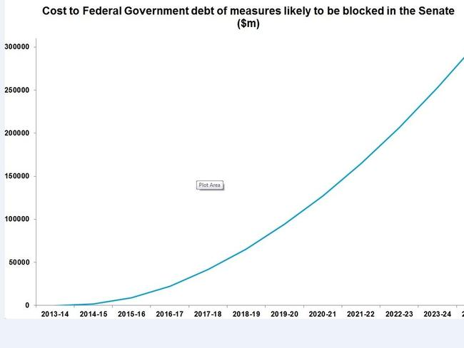 Deadly curve ... this graph shows the cost to the Federal Government debt of measures likely to be blocked in the Senate. Source: Deloitte Access Economics