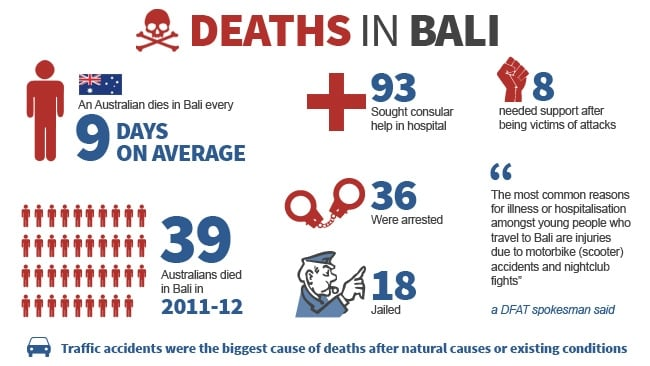 Deaths in Bali