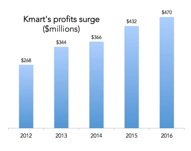 Wesfarmers must be stoked with this Kmart graph.