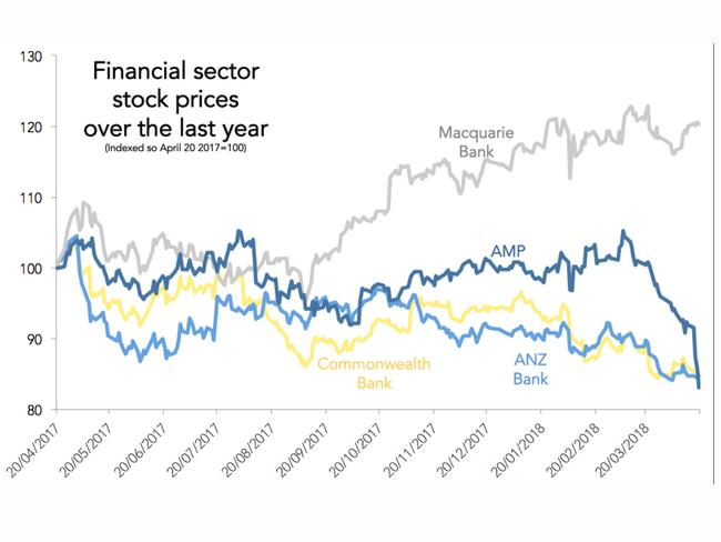 Financial stocks are falling rapidly, but AMP has been hit particularly hard.