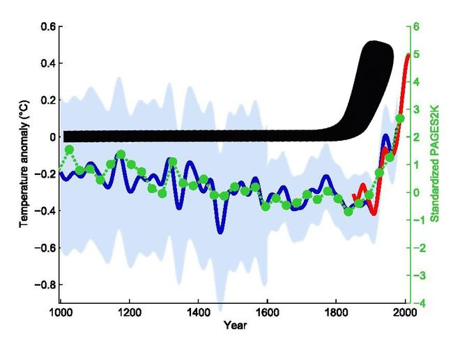 Professor Mann is the creator of the famous 'hockey stick graph', illustrating the spike in global temperature. Picture: Klaus Bittermann/Wikipedia Commons