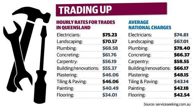 plumbers electricians australia s richest tradies charging more than the average lawyer. Black Bedroom Furniture Sets. Home Design Ideas