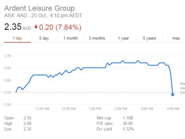 Shares in Dreamworld owner Ardent Leisure are tanking