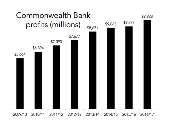 Yes, the Commonwealth Bank made nearly $10 billion in profit last year.