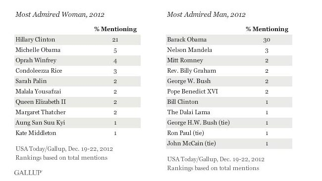 Gallup announces the Top 10 Most Admirable Men and Women of 2012 on its website.