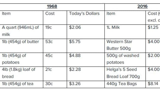 Milk, butter and potatoes costs less today (but bread and tea are more expensive).