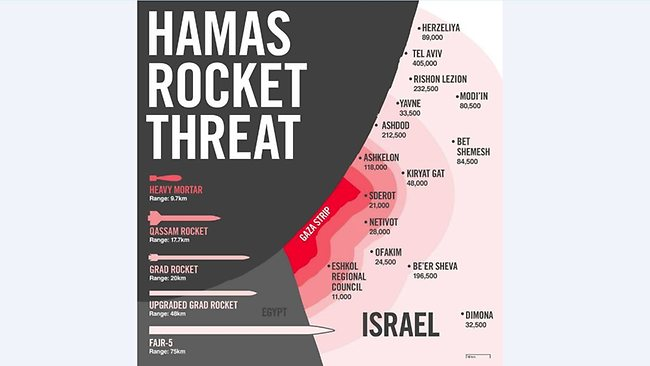An IDF infographic shared on an IDF spokesman's Facebook page, showing the range of different kinds of missiles being launched from Gaza. Picture: IDF / Facebook.com