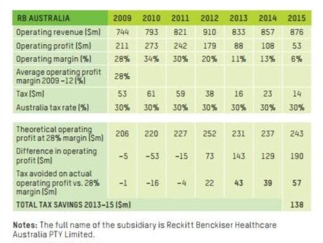 Oxfam compiled this graph from publically available data on Reckitt Benckiser's operations.