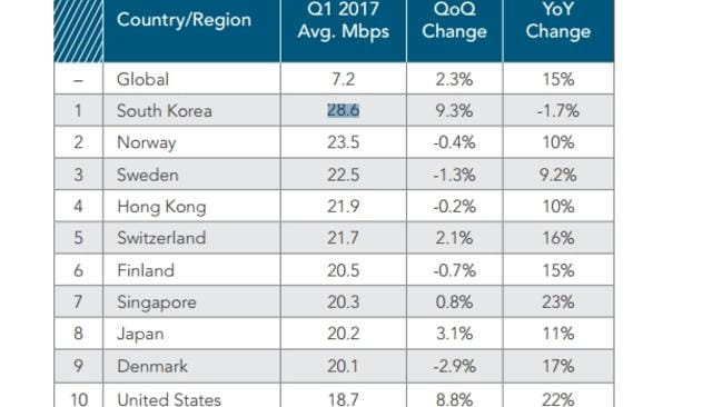 The top 10 countries ranked by internet speed from Akamai's State of the Internet report Q1 2017.