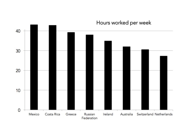 The Netherlands has one of the highest living standards in the world and yet hours worked is way down.