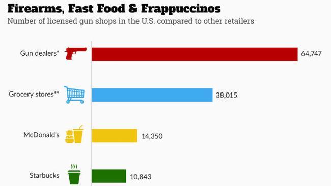 Graph via Statista.