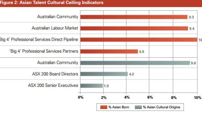 The proportion of Asian talent advancing into senior executive positions is way out of line with their representation in the Australian community. Picture: Diversity Council Australia
