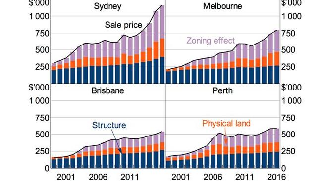 House prices are partly the cost of the structure (blue), partly the raw value of the land (red), and partly the impact of zoning laws (purple). The effect of zoning laws is highest where land prices are already high. Source: RBA