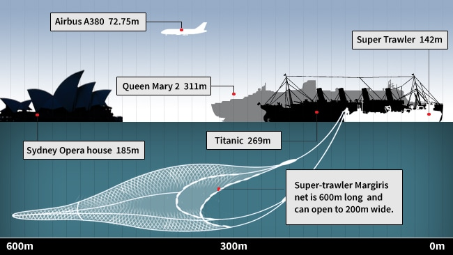 Super trawler graphic