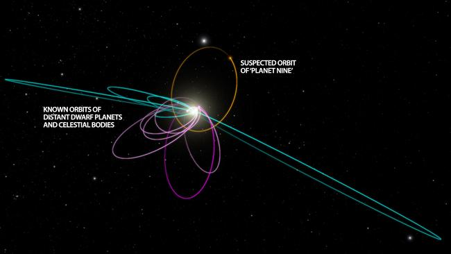 Many of the most distant known objects in the solar system — with orbits taking them beyond Neptune — are all mysteriously arrayed on one side of the orbital plane. Only a planet 10 times the size of Earth, in roughly the orbit indicated (in orange) could produce this effect. Source: Caltech
