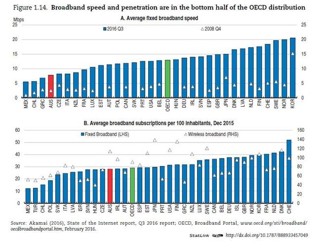 OECD graph about broadband speed and penetration.