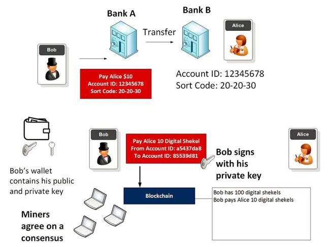 The blockchain used by bitcoin allows individuals to transfer money direct using a private and public key. However if that private key is stolen or hacked, there is little recourse to get any money back. Picture: Bill Buchanan/Cyber Academy
