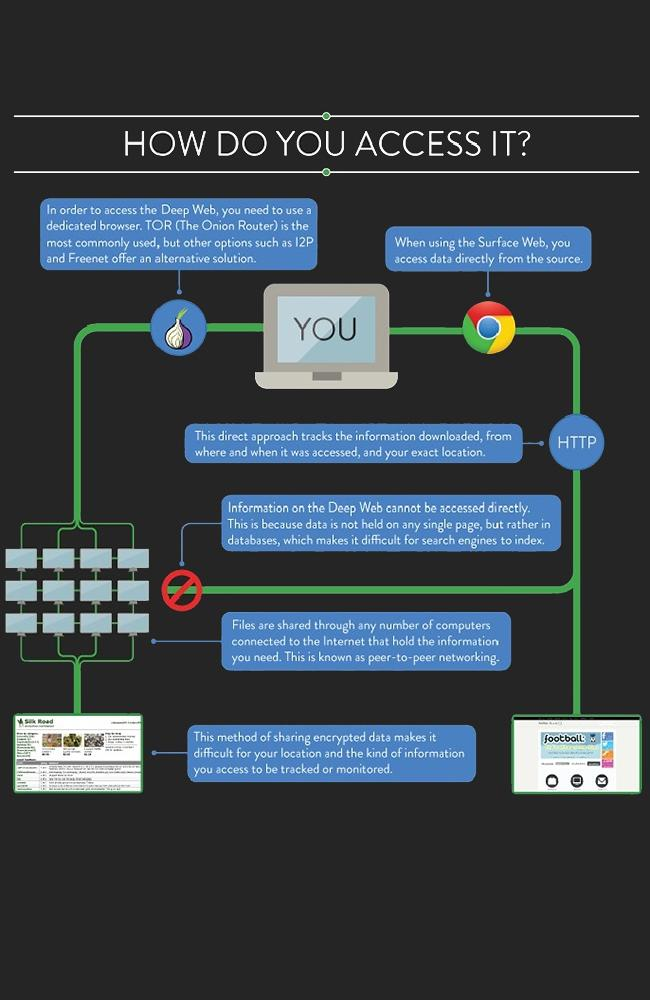 You need a special browser to access the Deep Web.