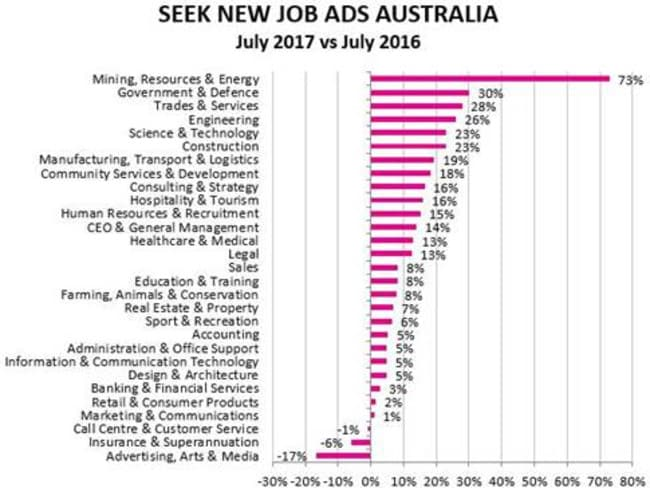 Job ad growth across Australian industries on SEEK, July 2017 v July 2016