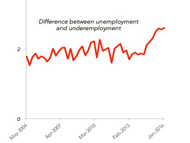 The difference between unemployment and underemployment.
