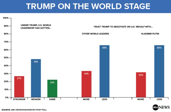 Faith in Trump's ability as a world leader is particularly low.