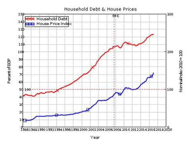 Australian household debt has risen in line with house prices over the years as a percentage of GDP. Table Source: Steve Keen.