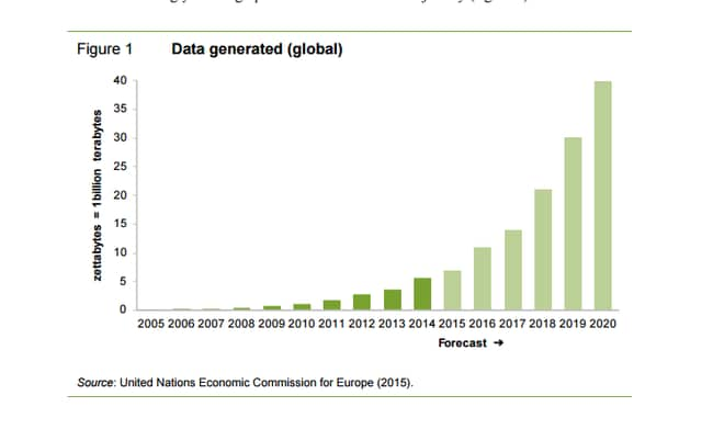 This graph shows the projected trend of the amount of global data being collected.
