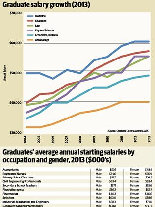 The rewards of higher education