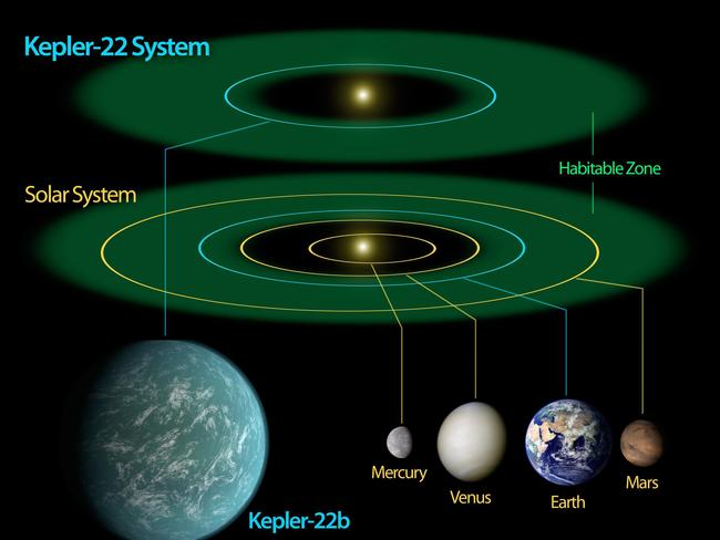 Not too hot, not too cold — just right ... This NASA artist's conception illustrates Kepler-22b, a planet known to comfortably circle in the habitable zone of a sun-like star.