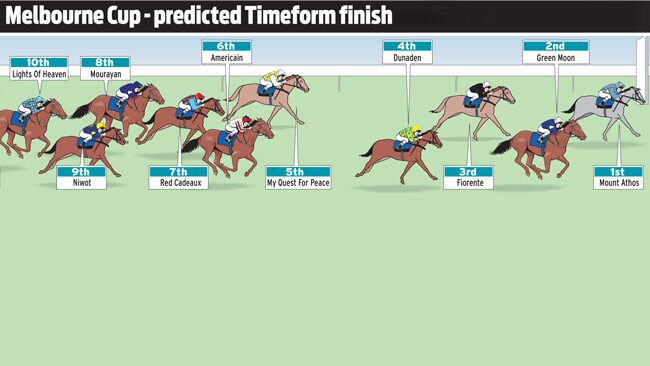 The top ten finishers for the 2012 Melbourne Cup as predicted by Timeform.