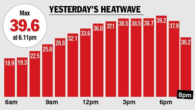 How the weather unfolded in Melbourne.
