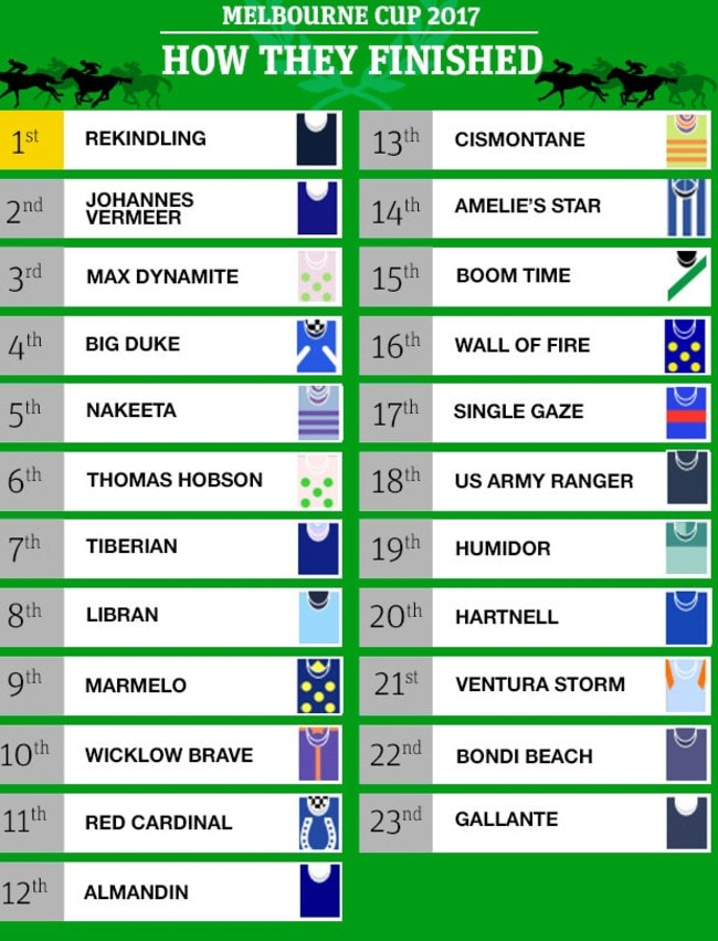 The full finishing order of the 2017 Melbourne Cup.