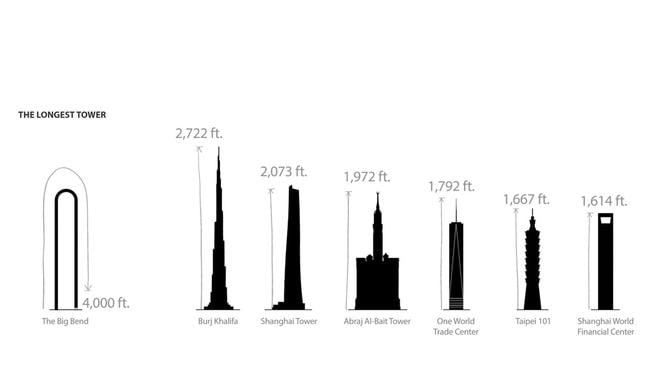 At 4000ft (1200m), this would be the longest skyscraper in the world.