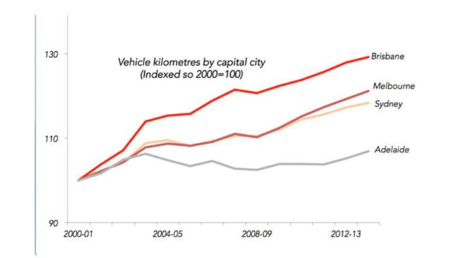 Kilometres driven in our bigger capital cities. Source: BITRE 2015