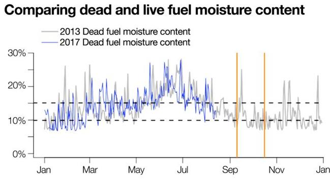 The orange bars mark the time when two significant 2013 NSW bushfires occurred. The first fires, in September, came soon after dead fuel moisture levels dipped below 10 per cent (grey line). In 2017 dead fuel moisture levels dipped below 10 per cent in early August (blue line). This isn't good.