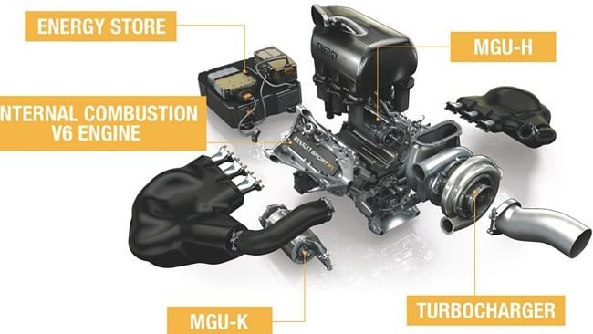 The engine breakdown of 2014 Formula One cars.