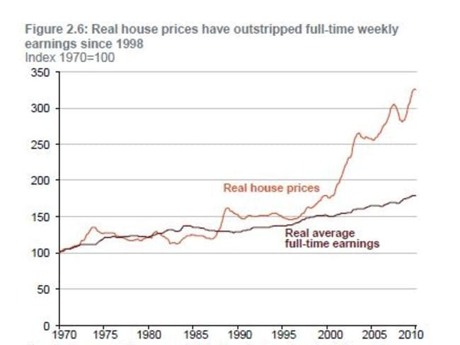 Real house prices have outstripped full-time weekly earnings since 1998. Picture: Gattan Institute.