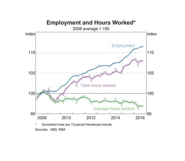 More people in Australia are working, but they're working less hours.