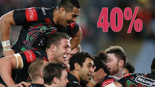Forty per cent of fans voted that the Rabbitohs would win the 2014 premiership.